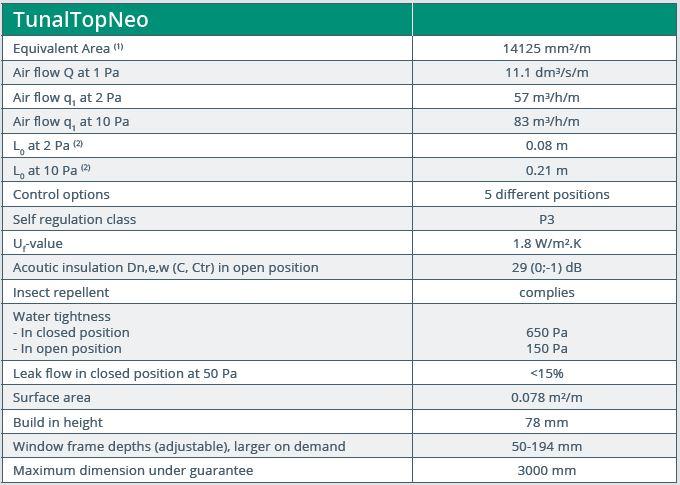 Tunal TopNeo performance data