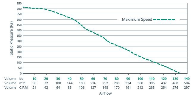 AirCycle 3.1 Airflow Performance Curve