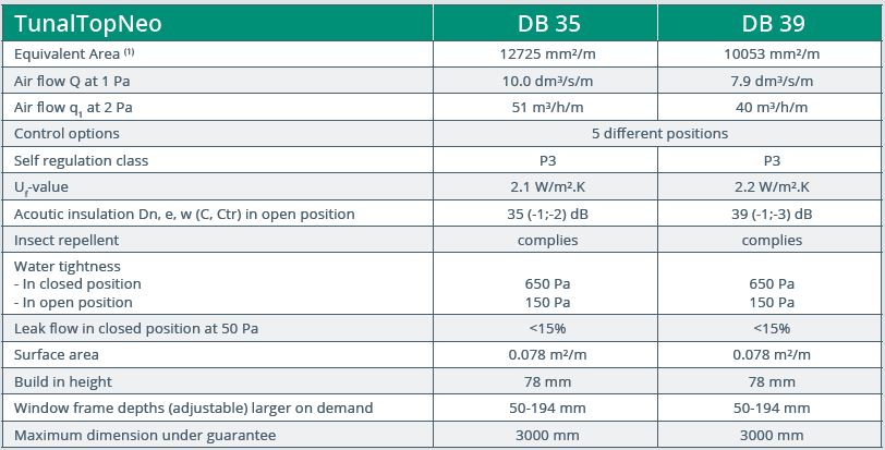 Tunal Top Neo DB35 & DB39 performance data
